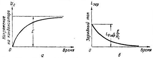 Графики напряжения и тока при заряде конденсатора
