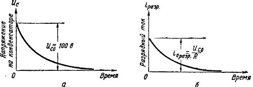 Графики напряжения и токов при разряде конденсатора