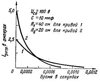 Графики разрядных токов при разных сопротивлениях