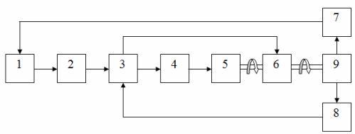 Структурная схема управления рабочими органами станка