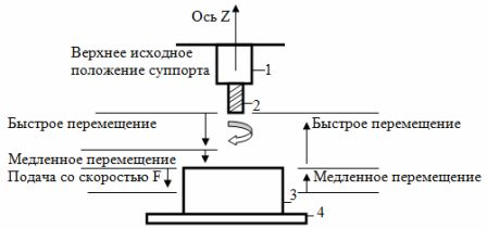 Схема перемещений суппорта при обработке детали