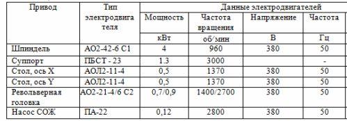 Технические характеристики электродвигателей приводов