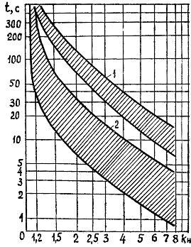 Защитные характеристики теплового реле