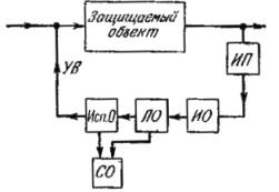 Функциональная схема защиты как устройства автоматического управления