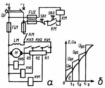 Схемы управления в функции скорости