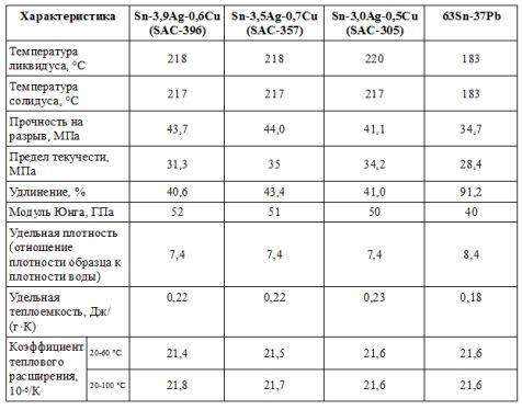 Сравнительные характеристики некоторых припоев SAC и оловянно-свинцового припоя