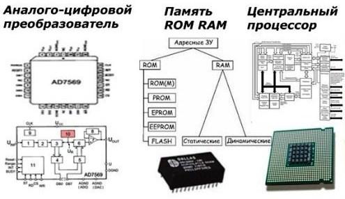 Состав блоков микропроцессорной релейной защиты