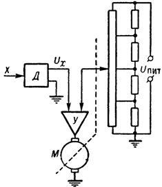 Линеарнзатор электромеханической следящей системе потенциометрического типа
