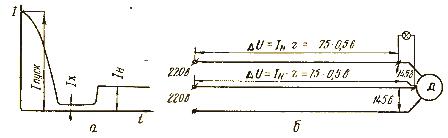 Характер изменения тока, потребляемого двигателем из сети (а), и влияние большого тока на колебания напряжения в сети (б)