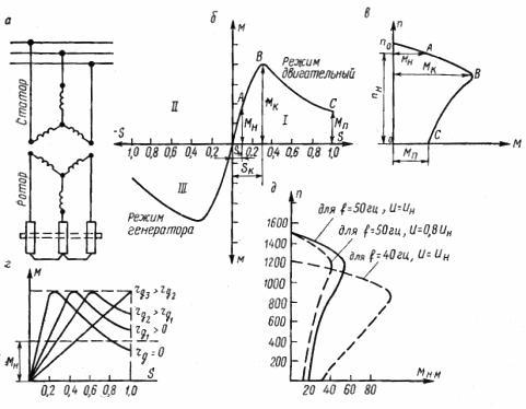 Асинхронный двигатель: а — принципиальная схема, б — механическая характеристика