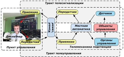 Принцип работы телемеханики
