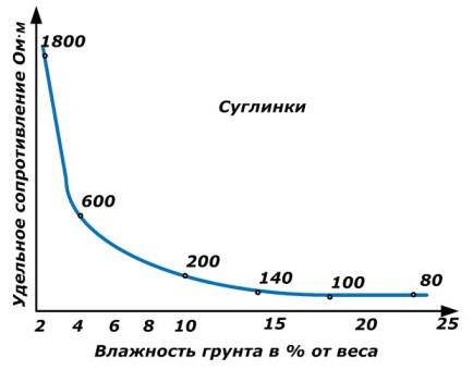 Зависимость удельного сопротивления грунта от влажности и температуры почвы