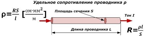 Удельное сопротивление проводника