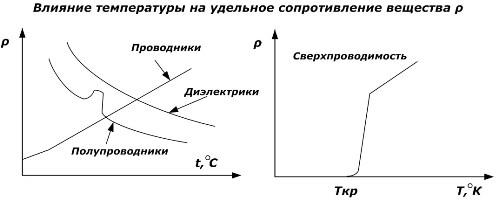 Влияние температуры на удельное сопротивление
