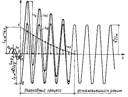 Кривая изменения тока при коротком замыкании