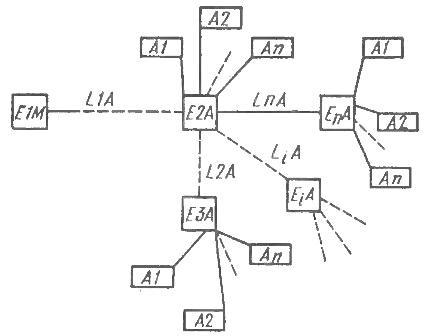 Структурная схема системы телемеханики