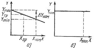 Внешние характеристики систем автоматики: а - статической, б - астатисческой