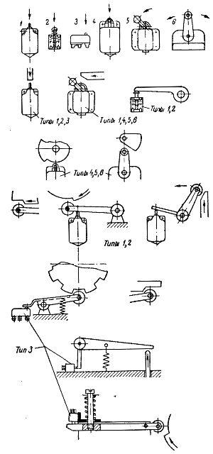 Примеры нажимных устройств для путевых выключателей