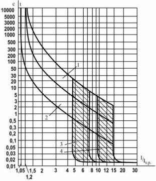 Защитные характеристики автоматических выключателей серии ВА51(52)-35