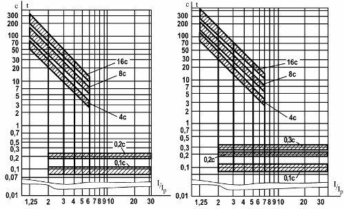 Защитные характеристики автоматических выключателей серии ВА75-45
