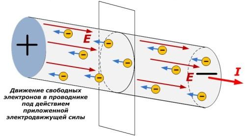 Электрический ток в металлическом проводнике