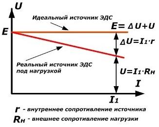Схемы обозначения и вольт-амперные характеристики источников ЭДС