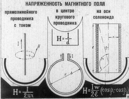 Напряженность магнитного поля