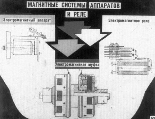 Магнитные системы аппаратов и реле