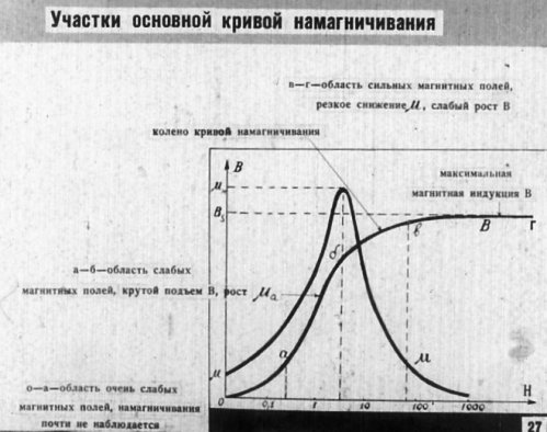 Участки основной кривой намагниченности