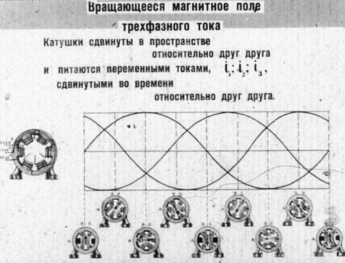 Вращающееся магнитное поле трехфазного тока