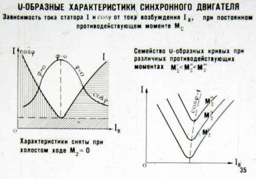 Справочник Синхронных Двигателей