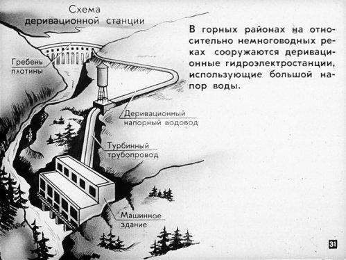 Схема деривационной станции