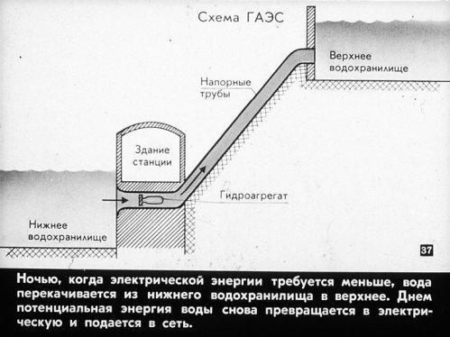 Схема ГАЭС