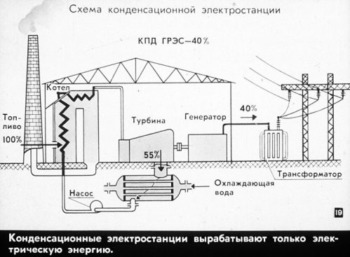 Схема конденсационной электростанции