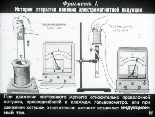 История открытия электромагнитной индукции