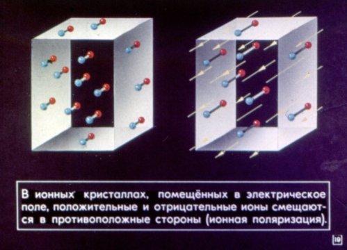 Ионная поляризация