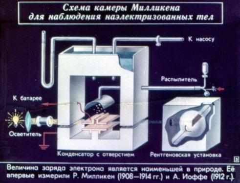Схема камеры Милликена