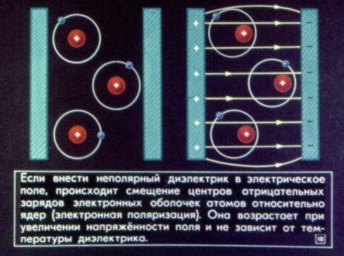 Электронная поляризация