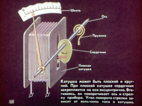 Устрйстов приборов электромагнитной системы