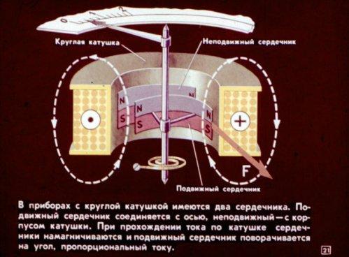Измерительные приборы с круглой катушкой