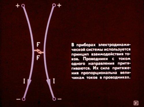 Принцип действия приборов электродинамической системы