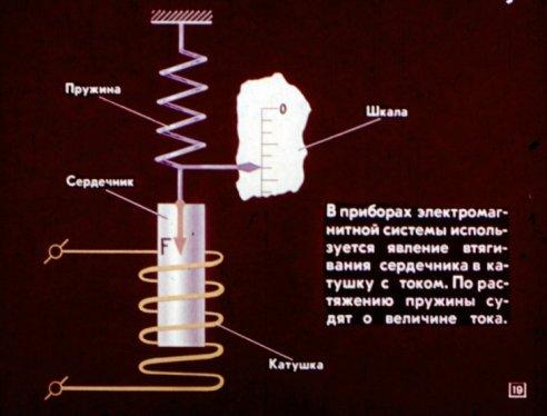 Принцип дейстивя приборов электромагнитной системы