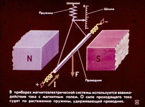 Приницп действия приборов магнитоэлектрической системы