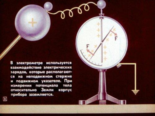 Принцип действия электрометра