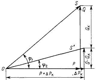 Диаграмма работы компенсирующего устройства