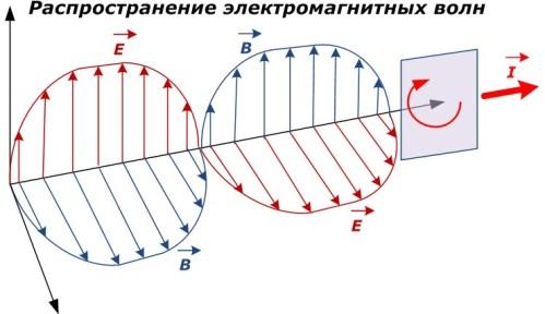 Распространение электромагнитных волн