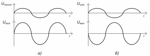 Временные диаграммы ОУ: а) – неинвертирующего, б) - инвертирующего