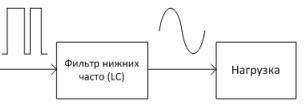 Структурная схема усилителя класса D