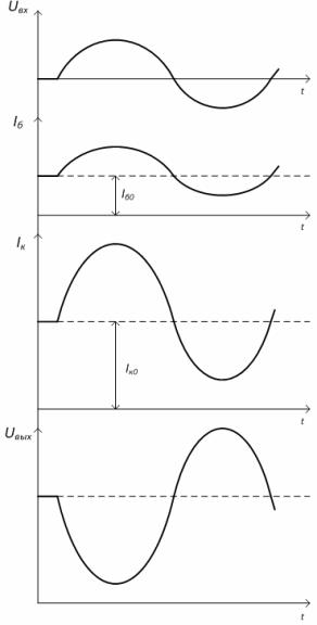 Временные диаграммы токов и напряжений в усилительном каскаде на биполярном транзисторе