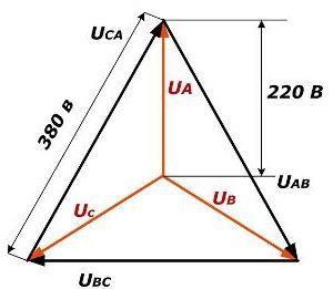 Переменный синусоидальный ток в трехфазной сети